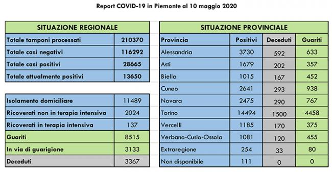 Dati COVID 19 Piemonte 10 maggio.pptx 2