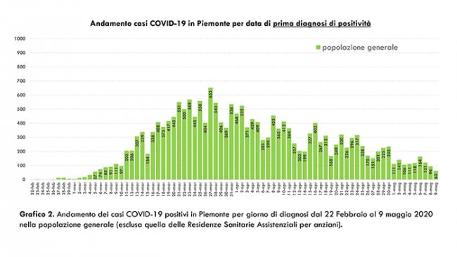 b Dati COVID 19 Piemonte 10 maggio.pptx 4