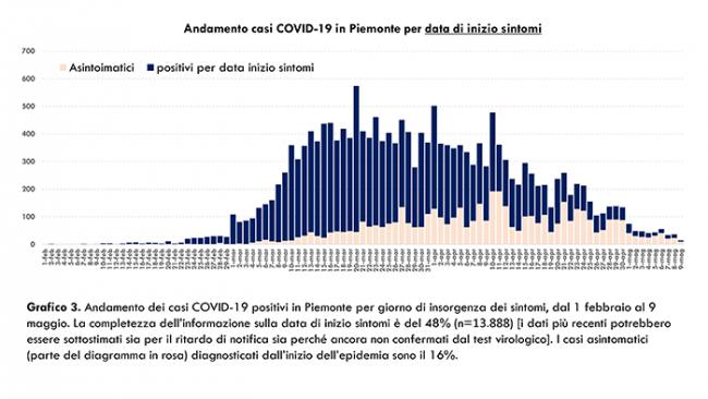 c Dati COVID 19 Piemonte 10 maggio.pptx 5
