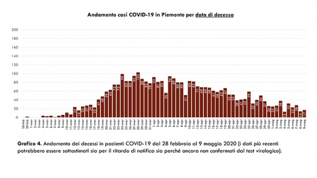 e Dati COVID 19 Piemonte 10 maggio.pptx 6