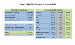 dati covid 04 mag